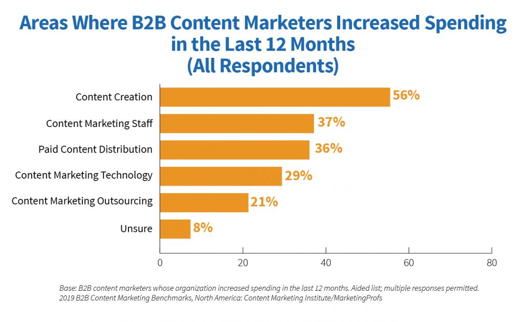 Where B2B marketers will spend more in 2019 and can benefit from usage intelligence