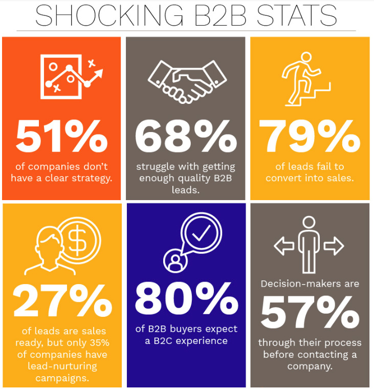 Six shocking B2B marketing stats