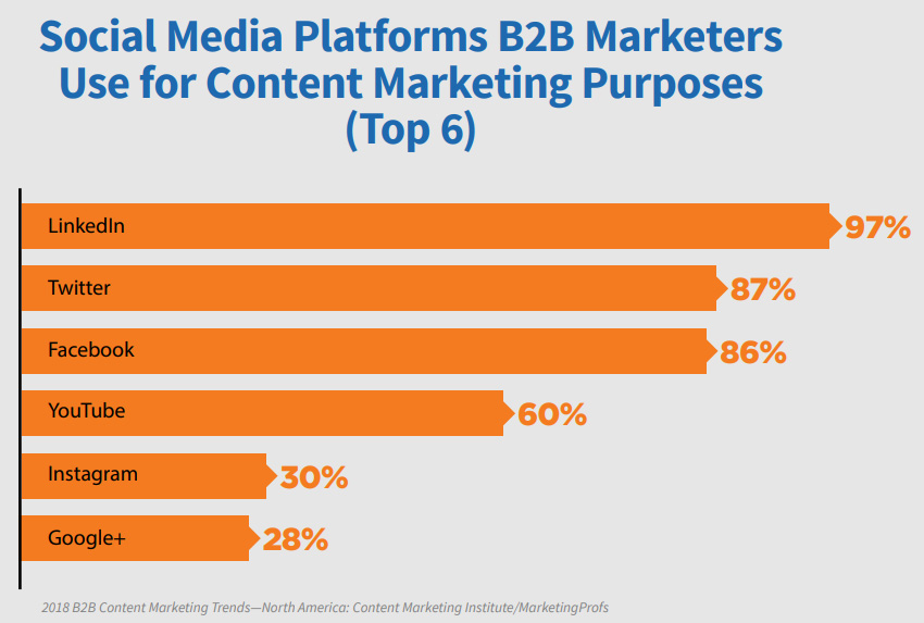 Top social networks for B2B marketing