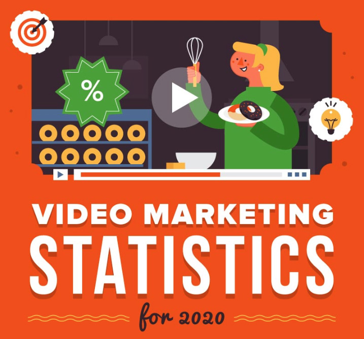video marketing stats 2020 infographic