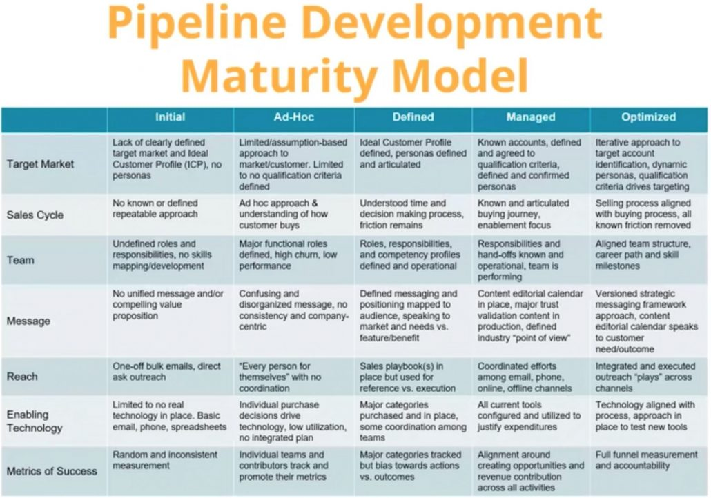 The Pipeline Development Maturity Modeal