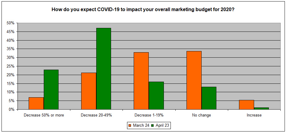 Expected decline in B2B marketing budgets due to COVID-19