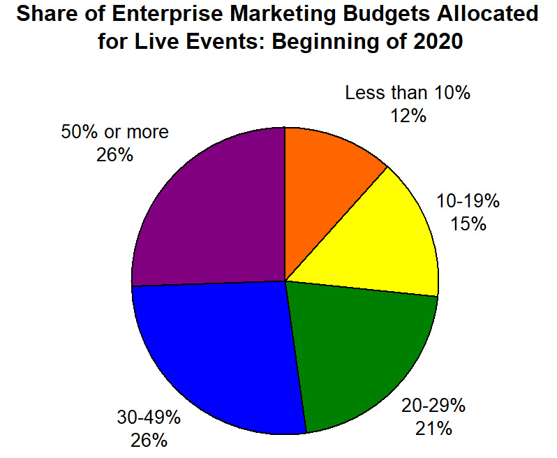 Share of enterprise marketing budgets allocated for live events in early 2020