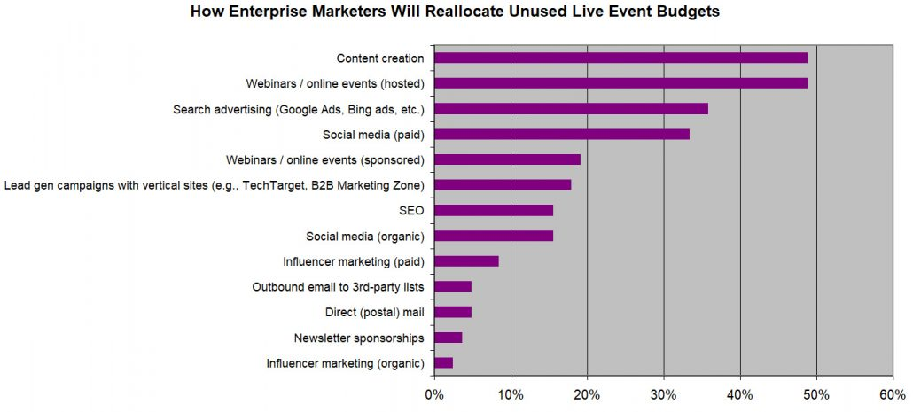 How enterprise marketing budgets will be reallocated due to the COVID-19 pandemic