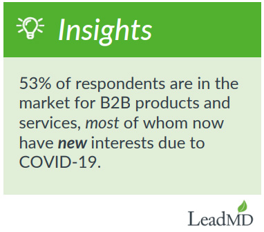 B2B buyers are optimistic despite the COVID-19 pandemic