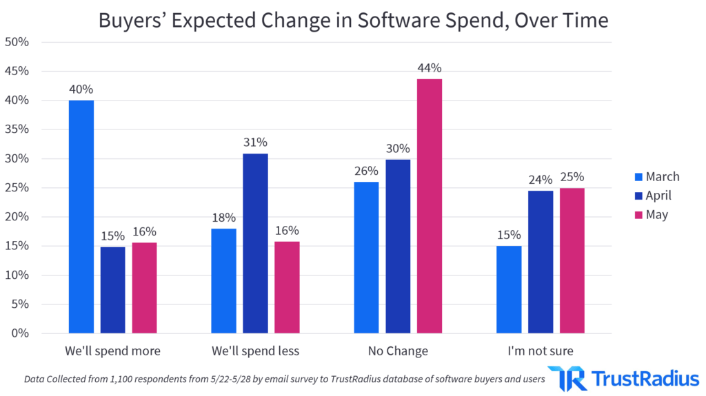 How the B2B software purchase outlook is changing