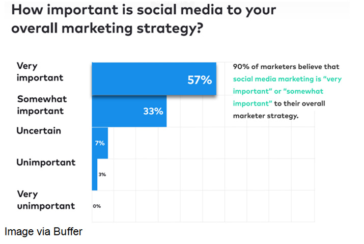Importance of social media for brand marketing