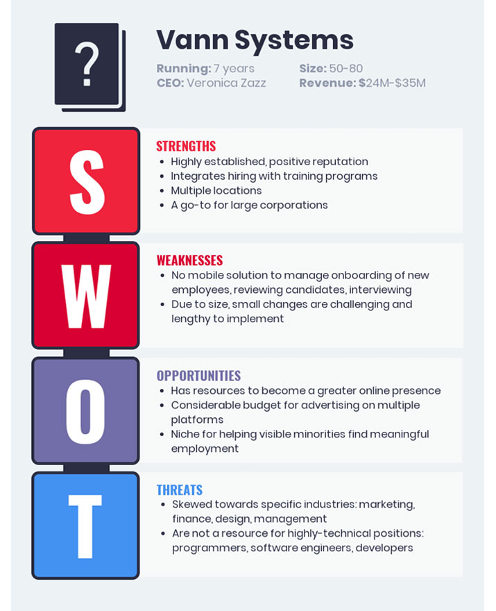 SWOT template example