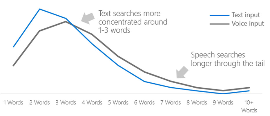 Average word count of voice searches