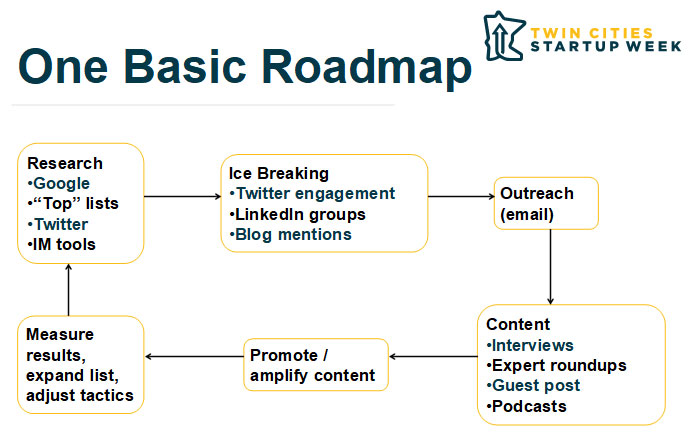 Basic influencer marketing program roadmap