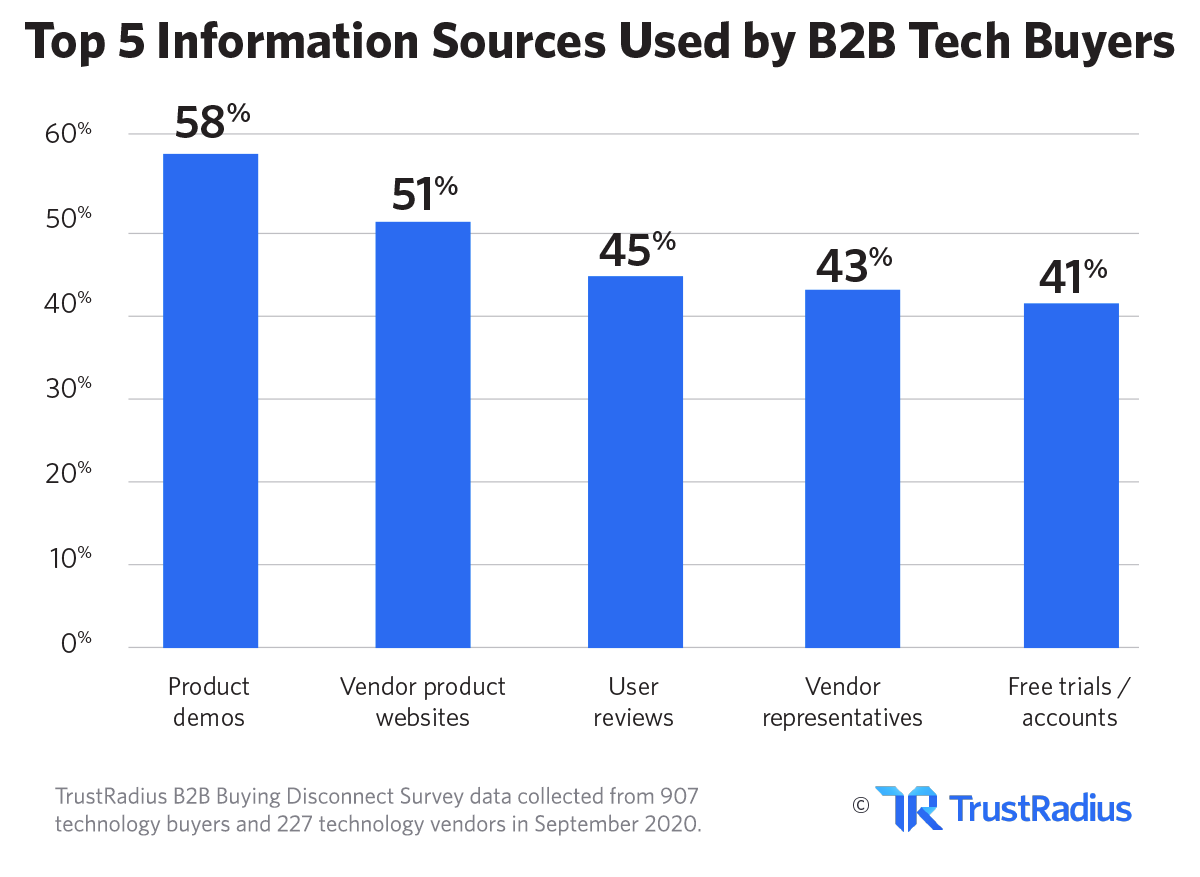 Top information sources uses by B2B tech buyers - TrustRadius