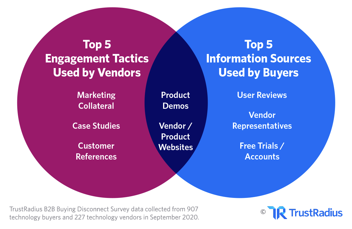 Most important tactics tech buyers versus b2b marketers