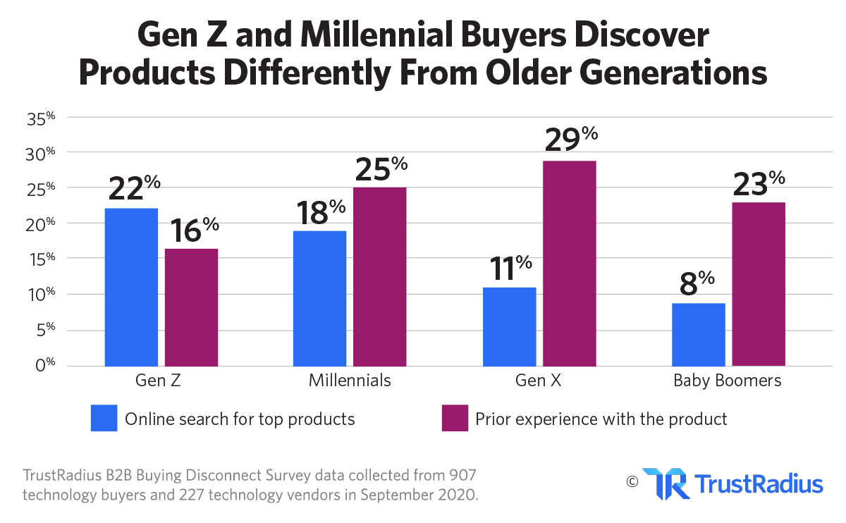 How younger B2B tech buyers discover products