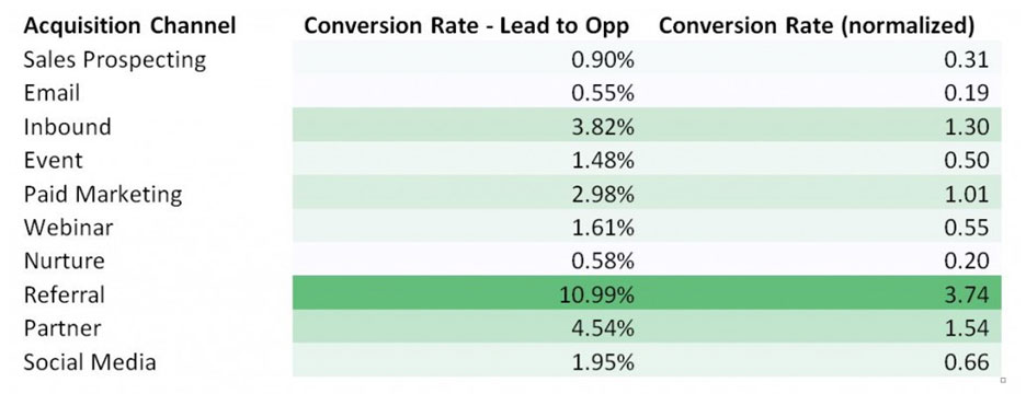 B2B lead conversion rates by channel or tactic