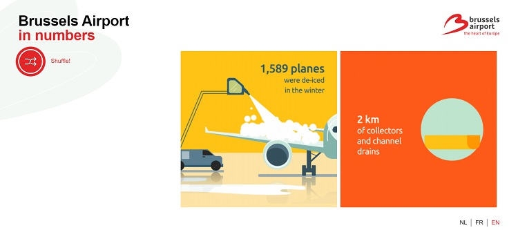 Brussels Airport key statistics in graphical form