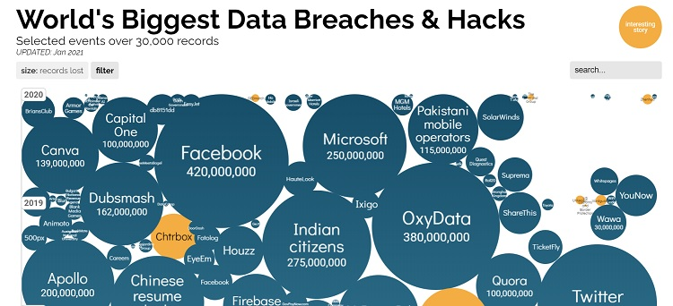 chart of the world's biggest data breaches and hacks