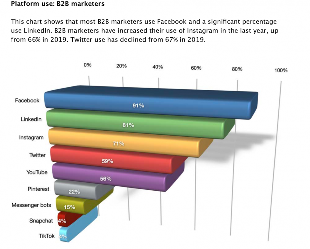 Top social networks for B2B marketers