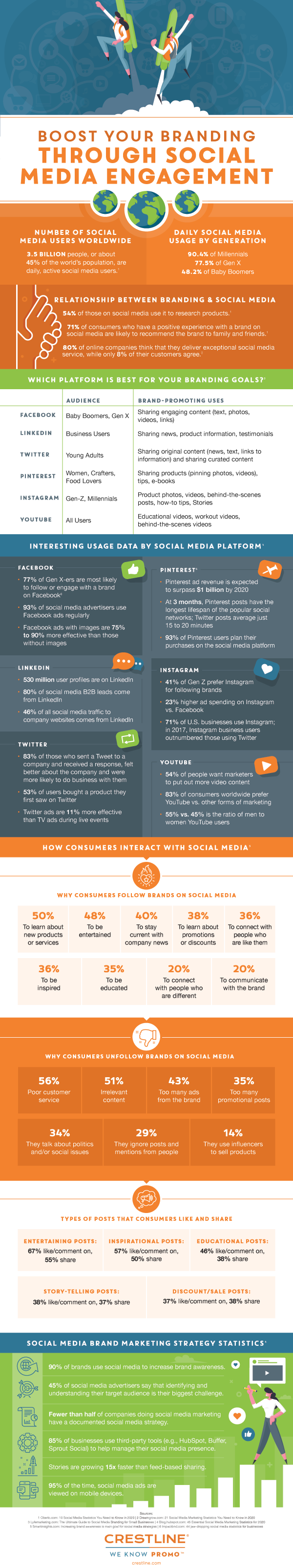 How to boost branding through social media engagement