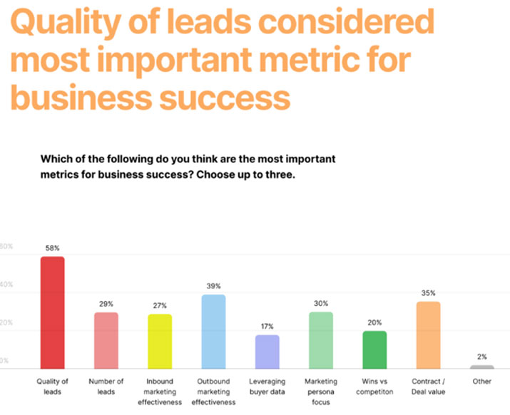Lead generation trends 2021 - lead quality