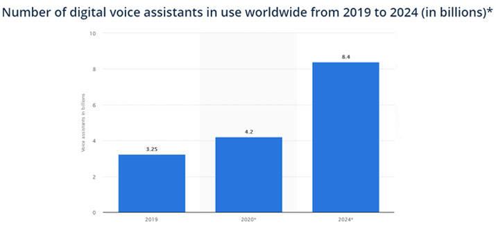 Lead generation trends - use of voice assistants