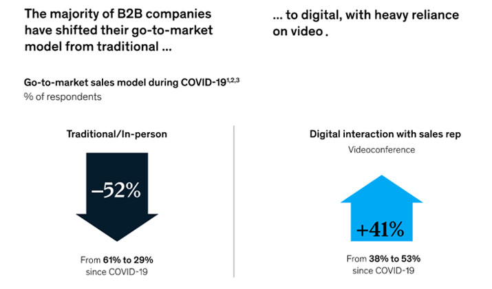 B2B lead generation trends - increased use of online video