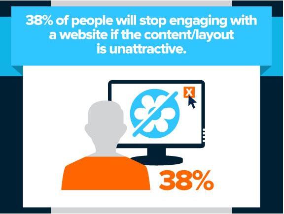People hate ugly websites