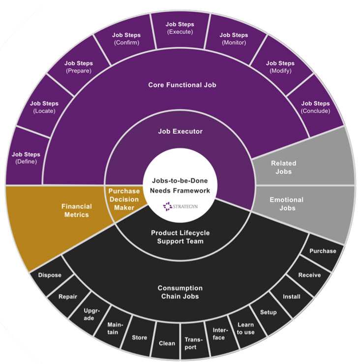 The Jobs To Be Done framework