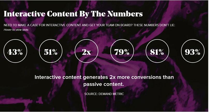 Interactive content generates 2X more conversions than passive content