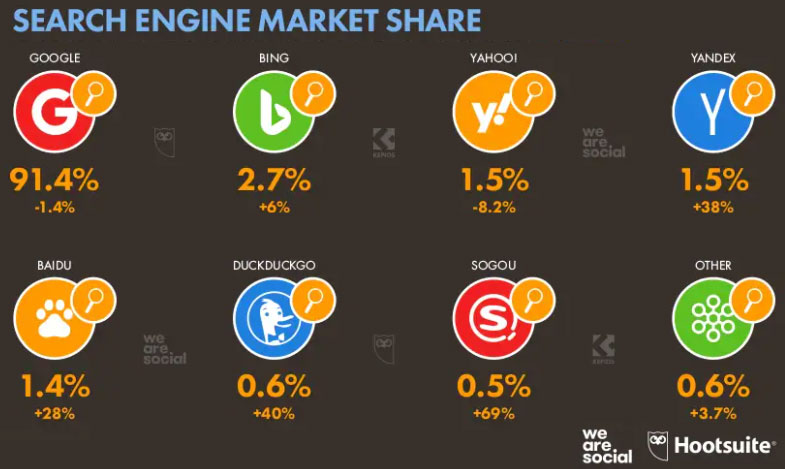 Global search engine market share 2021