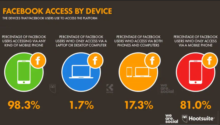 The devices Facebook users use to access the social network