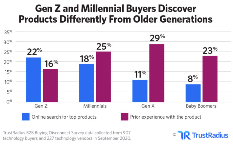 What Millennial and Gen Z B2B buyers care about when doing pre-purchase research