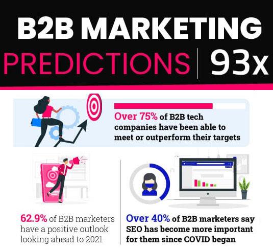 B2B tech and SaaS marketing trends 2021