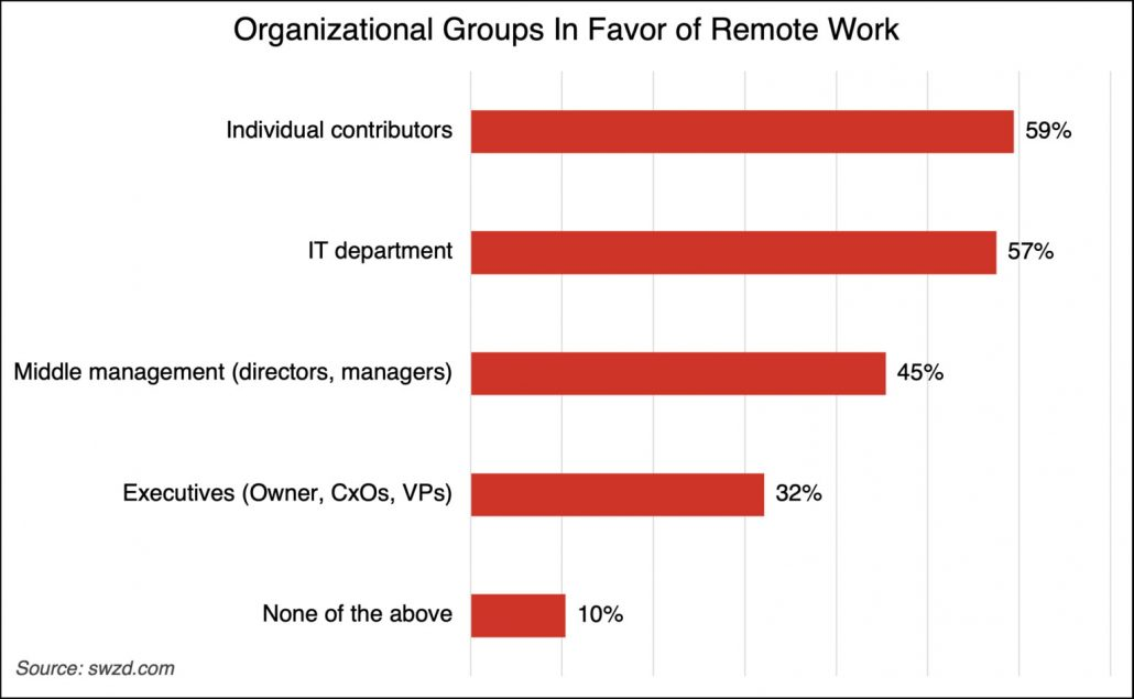 How workers and managers view remote work differently
